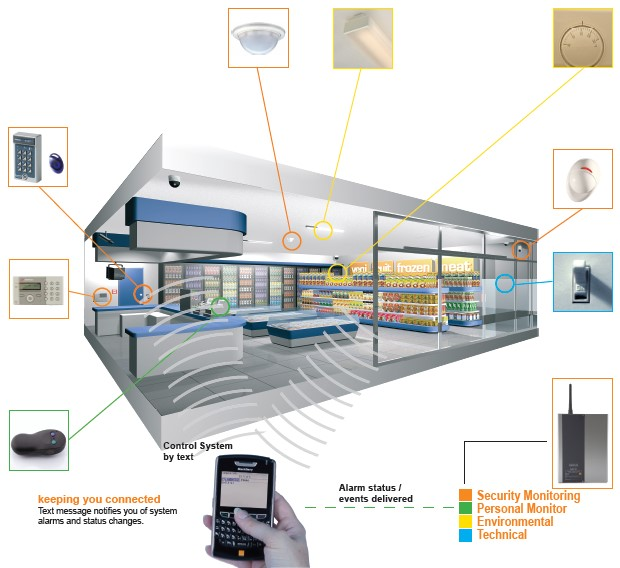 Commercial Alarm Systems Installer Integrated Security Systems